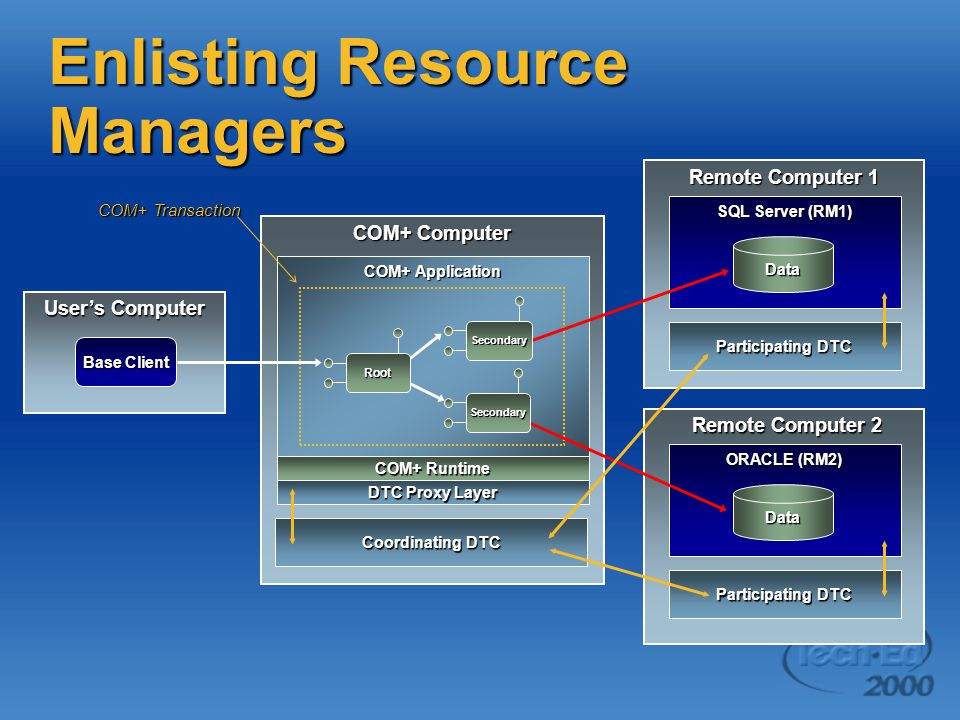 Remote Computer 2 Remote Computer 2 ORACLE (RM2) Participating DTC Remote Computer 1 SQL Server (RM1) Participating DTC COM+ Computer Coordinating DTC COM+ Application COM+ Runtime User's Computer Base Client COM+ Transaction Data Data DTC Proxy Layer Root Secondary Secondary Enlisting Resource Managers