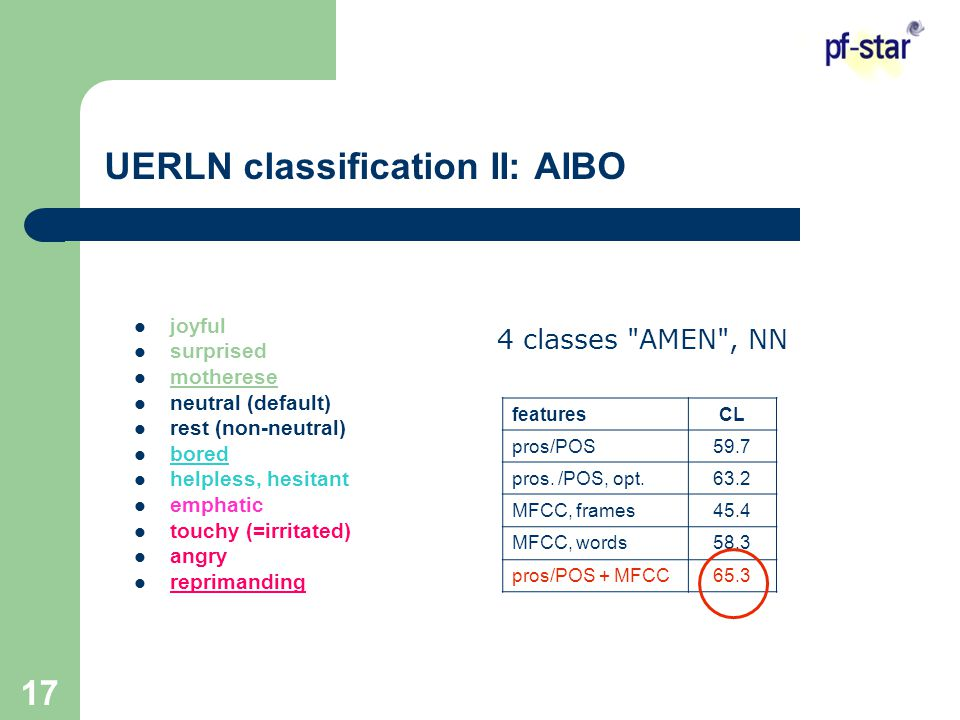 17 UERLN classification II: AIBO featuresCL pros/POS59.7 pros.