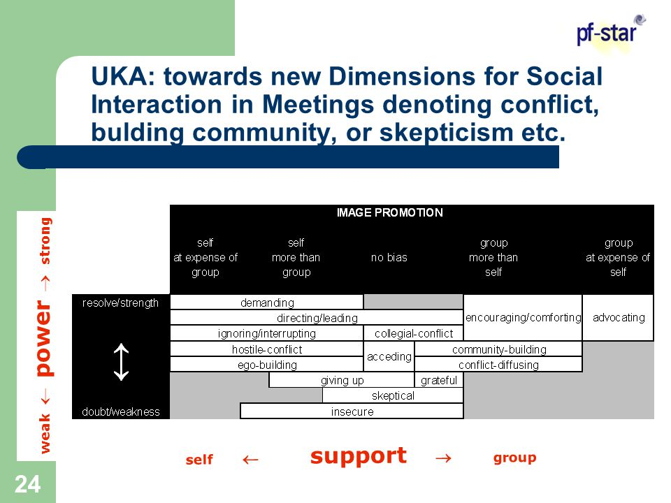 24 UKA: towards new Dimensions for Social Interaction in Meetings denoting conflict, bulding community, or skepticism etc.