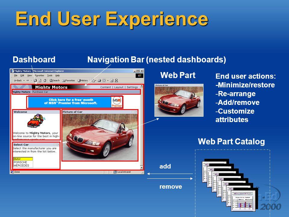 End User Experience Web Part DashboardNavigation Bar (nested dashboards) Web Part Catalog add remove End user actions: -Minimize/restore - -Re-arrange