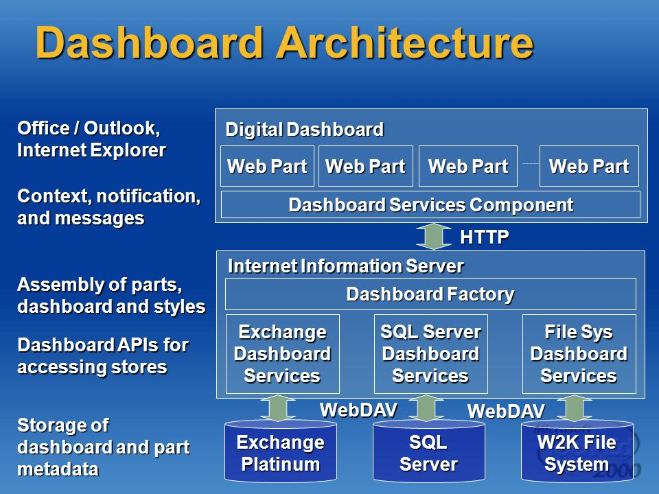 Dashboard Architecture Digital Dashboard Context, notification, and messages Dashboard Services Component Web Part Dashboard APIs for accessing stores