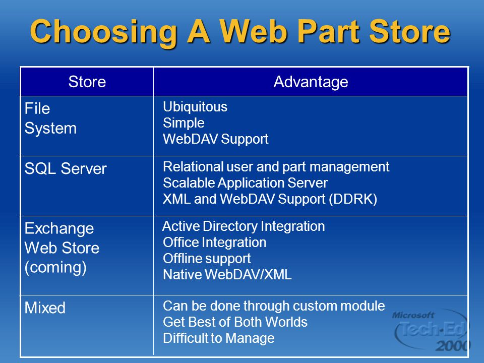 Choosing A Web Part Store Active Directory Integration Office Integration Offline support Native WebDAV/XML Exchange Web Store (coming) Can be done through custom module Get Best of Both Worlds Difficult to Manage Mixed Relational user and part management Scalable Application Server XML and WebDAV Support (DDRK) SQL Server Ubiquitous Simple WebDAV Support File System AdvantageStore