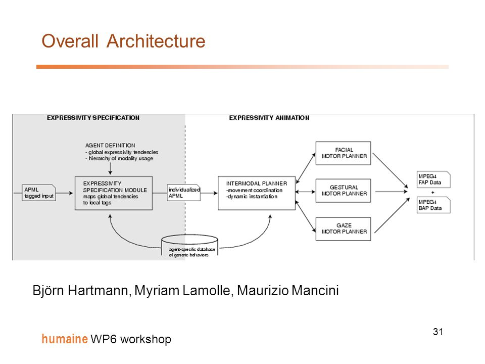 31 humaine WP6 workshop Overall Architecture Björn Hartmann, Myriam Lamolle, Maurizio Mancini