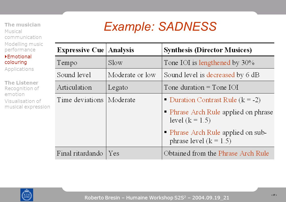 15 Roberto Bresin – Humaine Workshop S2S 2 – 2004.09.19_21 Example: SADNESS The musician Musical communication Modelling music performance  Emotional