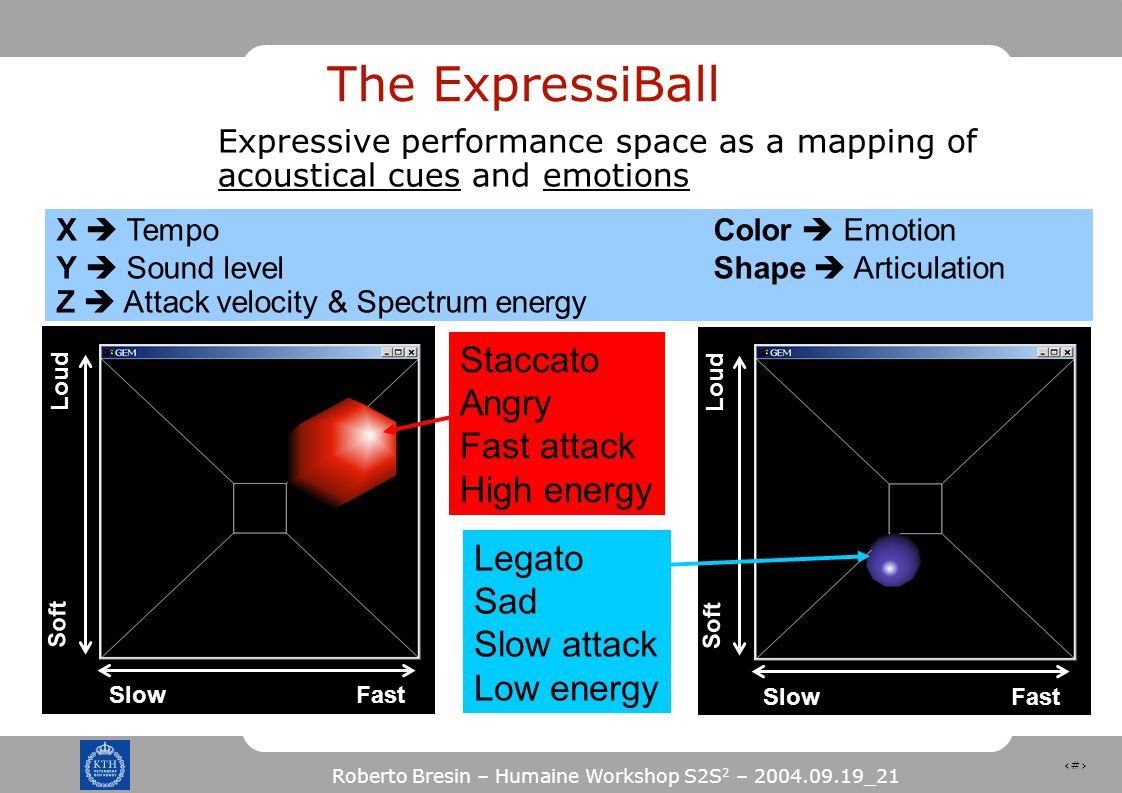 33 Roberto Bresin – Humaine Workshop S2S 2 – 2004.09.19_21 The ExpressiBall Expressive performance space as a mapping of acoustical cues and emotions X  Tempo Color  Emotion Y  Sound levelShape  Articulation Z  Attack velocity & Spectrum energy Loud Soft SlowFast Staccato Angry Fast attack High energy Loud Soft SlowFast Legato Sad Slow attack Low energy