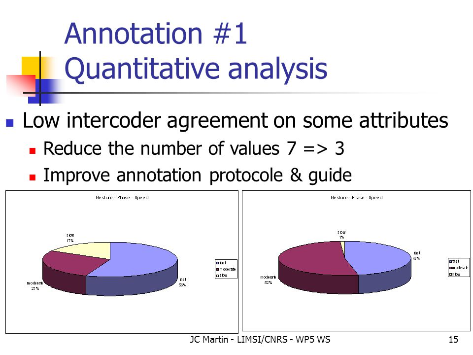 JC Martin - LIMSI/CNRS - WP5 WS15 Annotation #1 Quantitative analysis Low intercoder agreement on some attributes Reduce the number of values 7 => 3 I