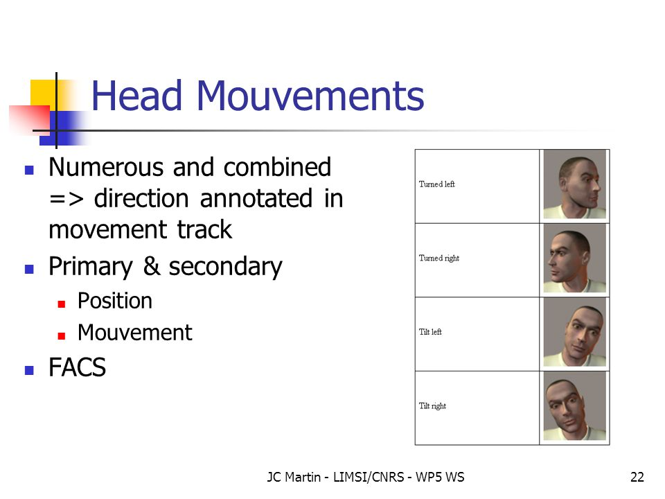 JC Martin - LIMSI/CNRS - WP5 WS22 Head Mouvements Numerous and combined => direction annotated in movement track Primary & secondary Position Mouvemen