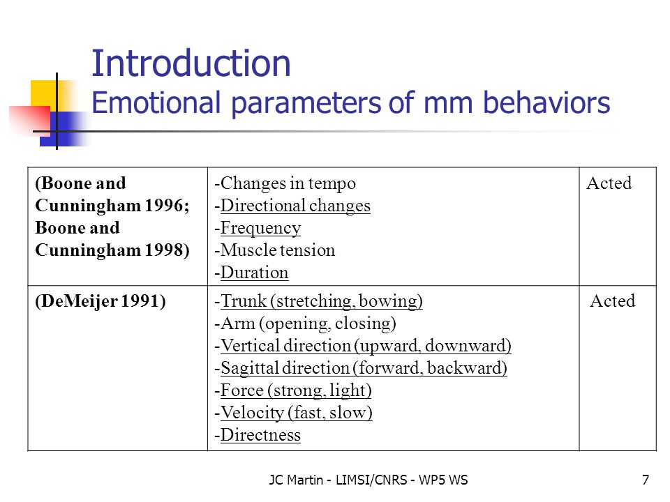 JC Martin - LIMSI/CNRS - WP5 WS7 Introduction Emotional parameters of mm behaviors (Boone and Cunningham 1996; Boone and Cunningham 1998) -Changes in