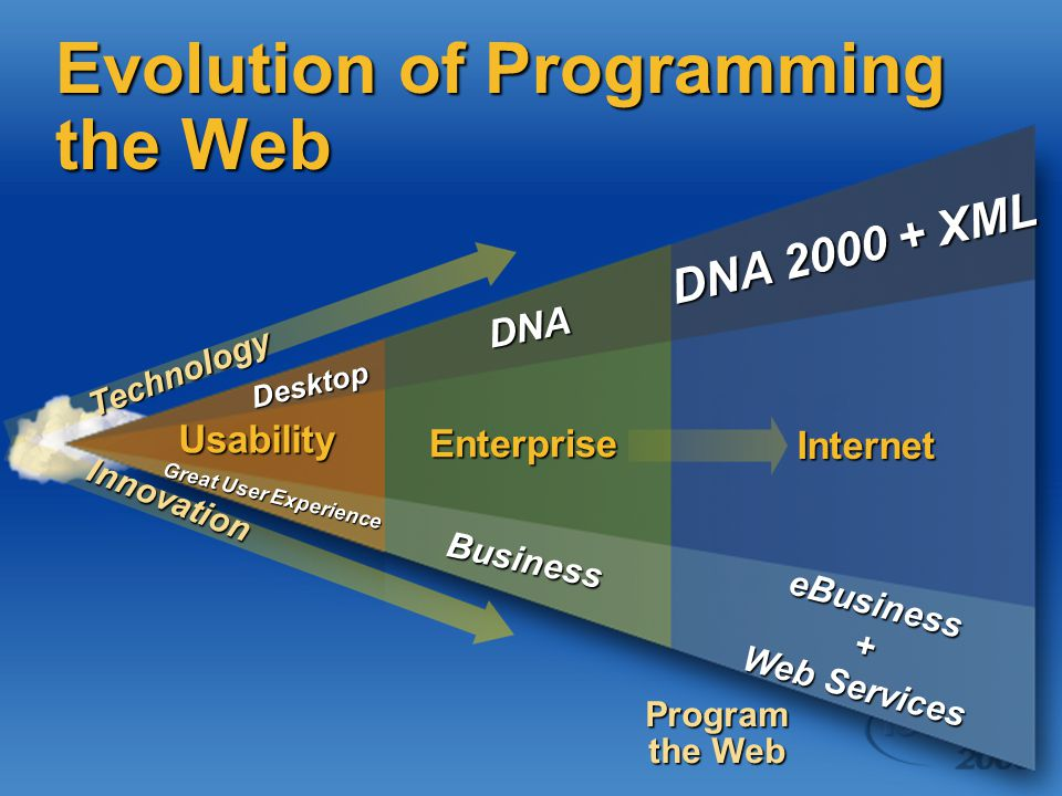 DNA 2000 + XML Internet Usability DNA Enterprise Desktop Technology Innovation Great User Experience Business Program the Web eBusiness+ Web Services Evolution of Programming the Web