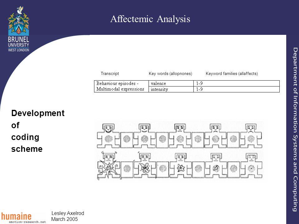 Affectemic Analysis Lesley Axelrod March 2005 Transcript Key words (allopnones) Keyword families (allaffects) Development of coding scheme