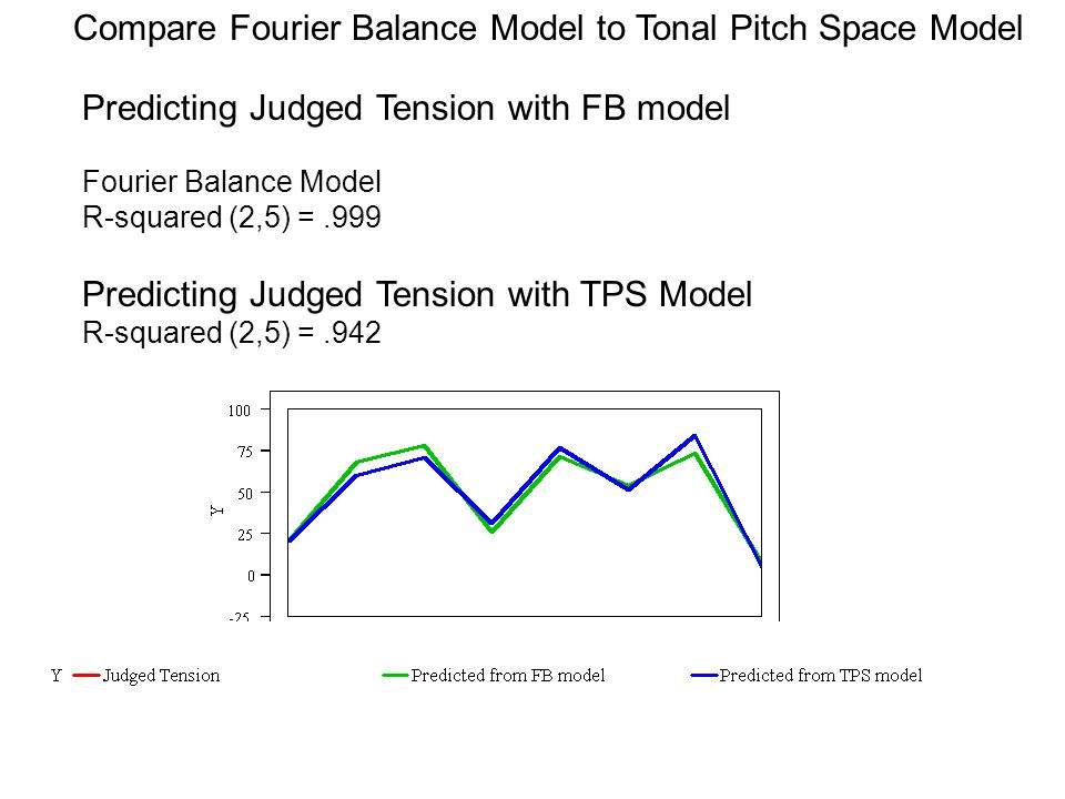 Predicting Judged Tension with FB model Fourier Balance Model R-squared (2,5) =.999 Predicting Judged Tension with TPS Model R-squared (2,5) =.942 Compare Fourier Balance Model to Tonal Pitch Space Model