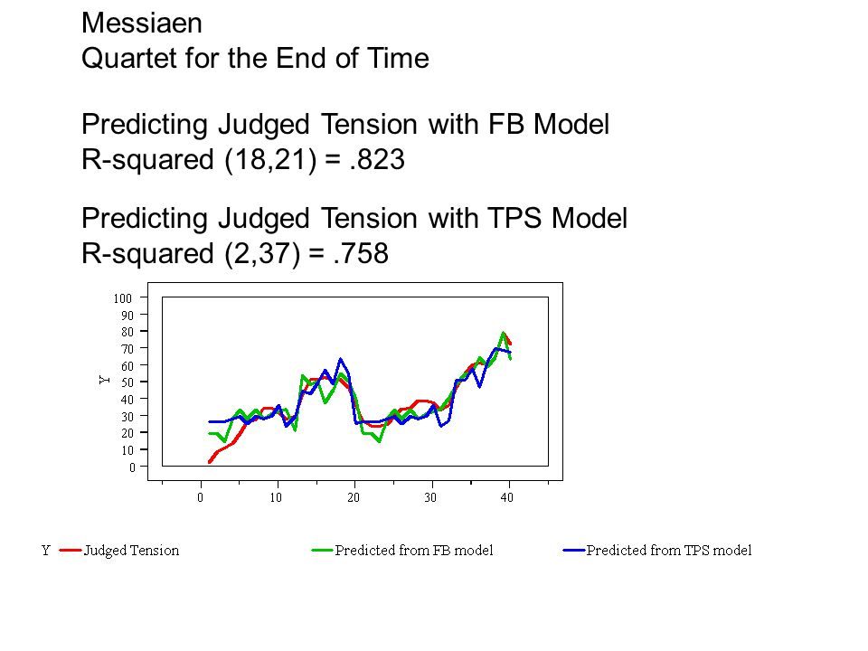 Predicting Judged Tension with FB Model R-squared (18,21) =.823 Predicting Judged Tension with TPS Model R-squared (2,37) =.758 Messiaen Quartet for the End of Time