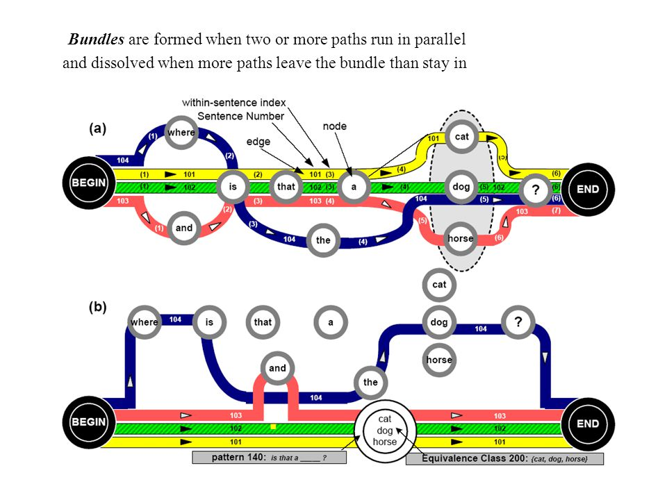 Bundles are formed when two or more paths run in parallel and dissolved when more paths leave the bundle than stay in