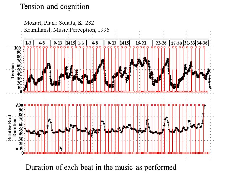 Comparison with Musicians Judgments 43 Major, Minor, Major Shuffled, Minor Shuffled, Major Scrambled, Minor Scrambled 11.1 years instruction on musical instruments, 3 or more music theory courses