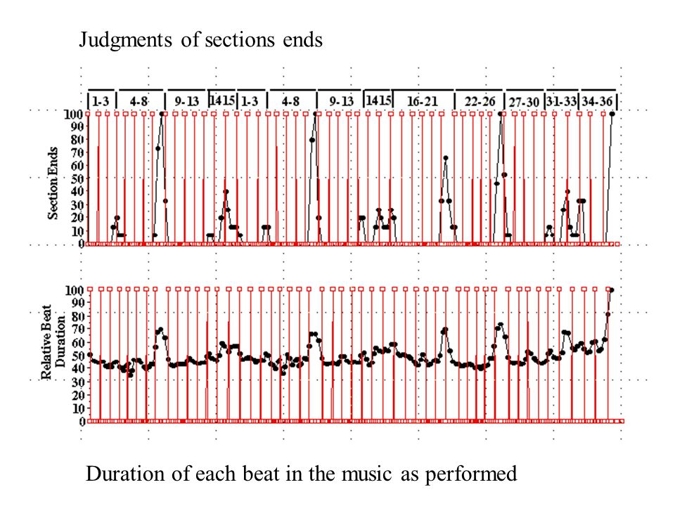 Limitations Low-order statistics for sequences P(c 1 ), P(c 2 | c 1 ), P(c 3 | c 1 c 2 ) Results show effects of acculturation only in higher-order statistics (Krumhansl et al., 1999, 2000) Automatic discrimination of musical styles only with higher-order statistics (Krumhansl, 2000) Coding of music ignores durations of tones c 1  c 2  c 3  …  c k