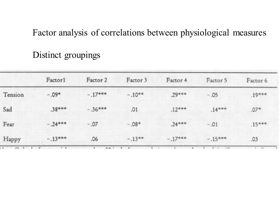 Factor analysis of correlations between physiological measures Distinct groupings