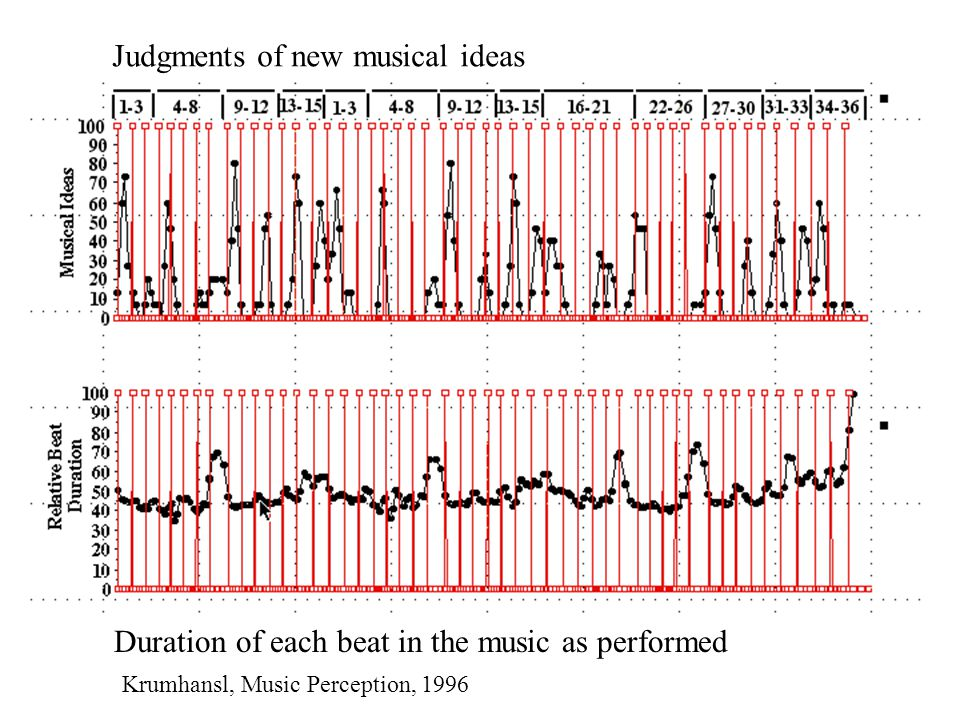 Passive Listening: Tonal and Rhythmic Violations This analysis contrasted musical sequences containing both Tonal and Rhythmic violations with musical sequences with no violations.