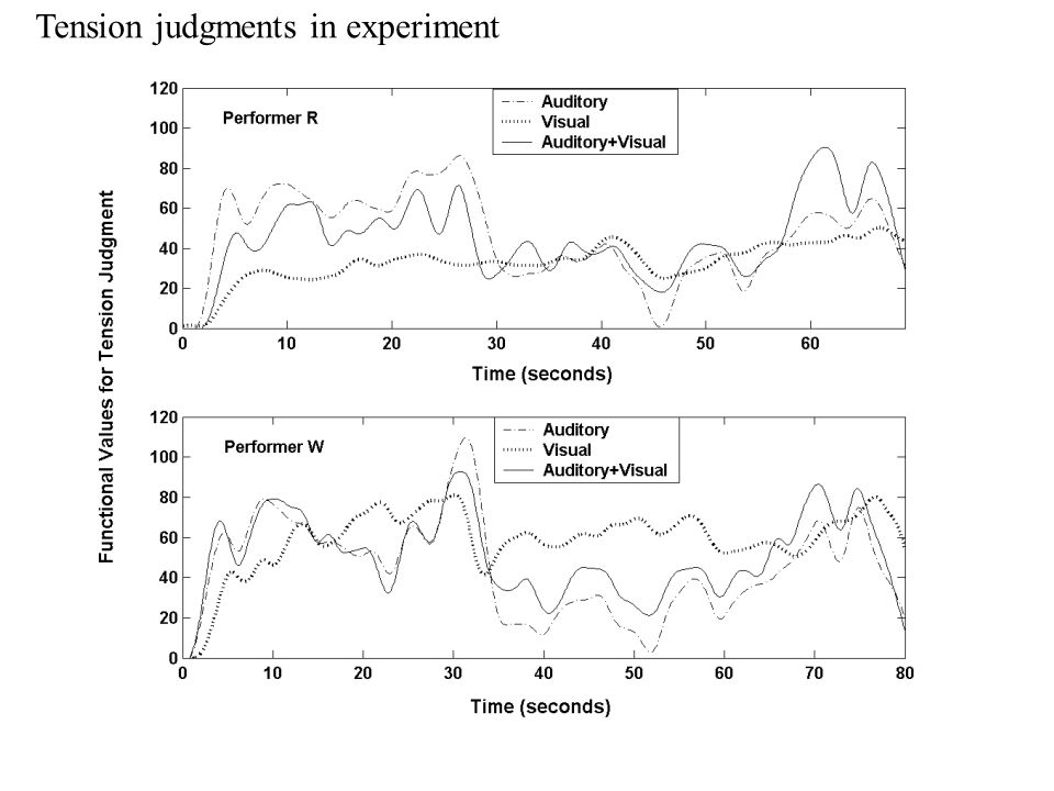 Tension judgments in experiment