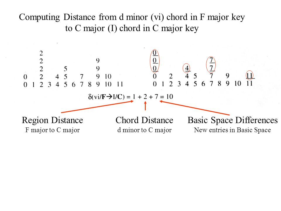 Computing Distance from d minor (vi) chord in F major key to C major (I) chord in C major key Region Distance F major to C major Chord Distance d minor to C major Basic Space Differences New entries in Basic Space