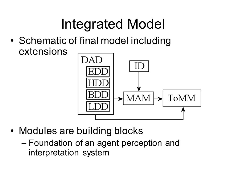 Integrated Model Schematic of final model including extensions Modules are building blocks –Foundation of an agent perception and interpretation system