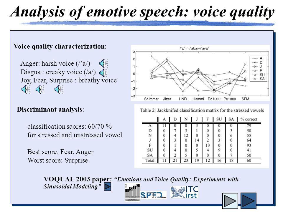 Analysis of emotive speech: voice quality Discriminant analysis: classification scores: 60/70 % for stressed and unstressed vowel Best score: Fear, Anger Worst score: Surprise Voice quality characterization: Anger: harsh voice (/'a/) Disgust: creaky voice (/a/) Joy, Fear, Surprise : breathy voice VOQUAL 2003 paper: Emotions and Voice Quality: Experiments with Sinusoidal Modeling