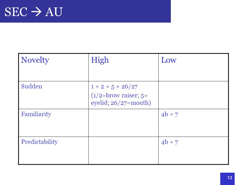 13 SEC  AU NoveltyHighLow Sudden1 + 2 + 5 + 26/27 (1/2=brow raiser; 5= eyelid; 26/27=mouth) Familiarity4b + 7 Predictability4b + 7