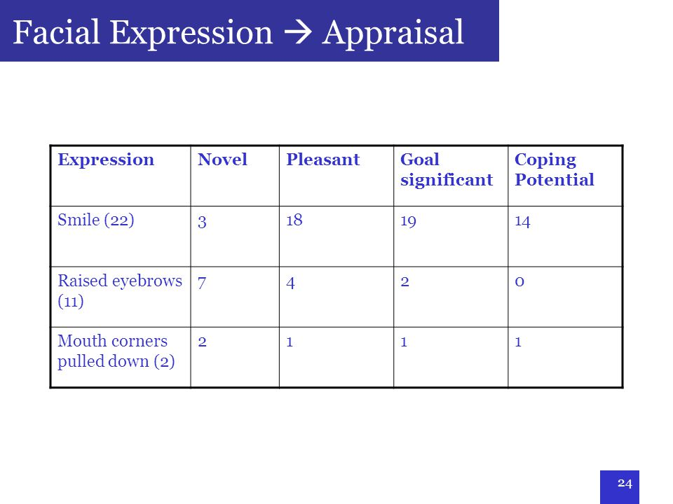 24 Facial Expression  Appraisal ExpressionNovelPleasantGoal significant Coping Potential Smile (22)3181914 Raised eyebrows (11) 7420 Mouth corners pulled down (2) 2111