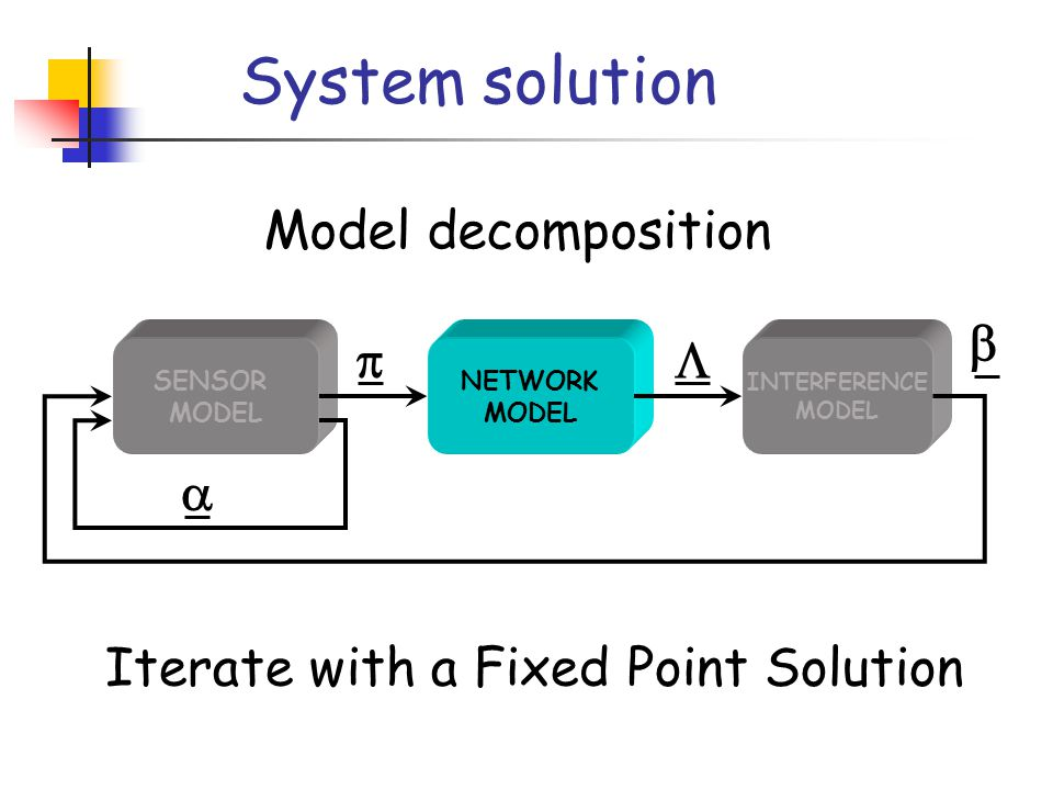 System solution SENSOR MODEL NETWORK MODEL INTERFERENCE MODEL    Iterate with a Fixed Point Solution Model decomposition 