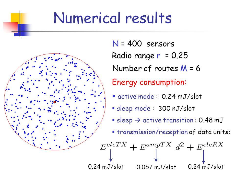 Numerical results N = 400 sensors Radio range r = 0.25 Number of routes M = 6 Energy consumption:  active mode : 0.24 mJ/slot  sleep mode : 300 nJ/slot  sleep  active transition : 0.48 mJ  transmission/reception of data units: 0.24 mJ/slot 0.057 mJ/slot
