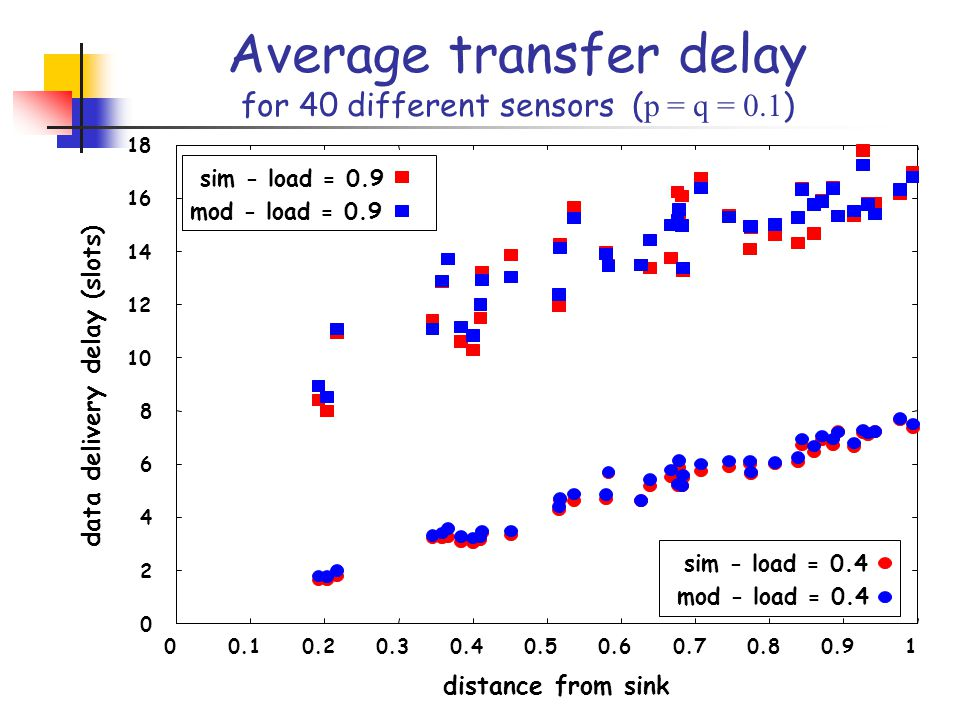 data delivery delay (slots) distance from sink sim - load = 0.4 mod - load = 0.4 sim - load = 0.9 mod - load = 0.9 Average transfer delay for 40 different sensors ( p = q = 0.1 )