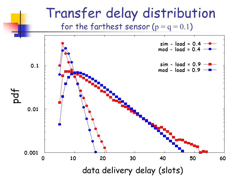 0.001 0.01 0.1 0102030405060 pdf data delivery delay (slots) sim - load = 0.4 mod - load = 0.4 sim - load = 0.9 mod - load = 0.9 Transfer delay distribution for the farthest sensor ( p = q = 0.1 )