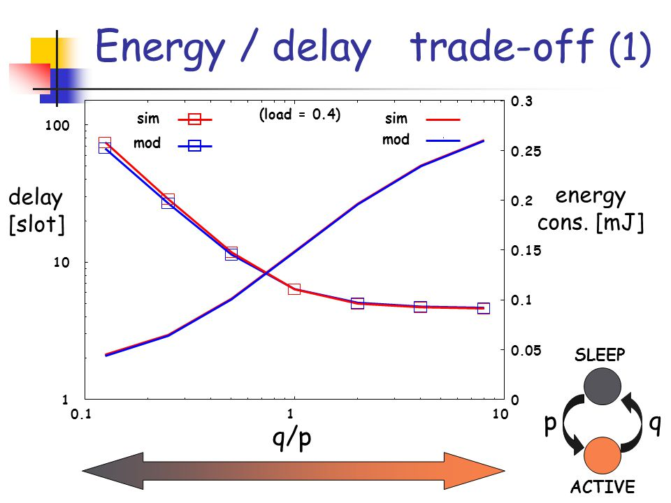 1 10 100 0.1110 0 0.05 0.1 0.15 0.2 0.25 0.3 q/p energy cons.