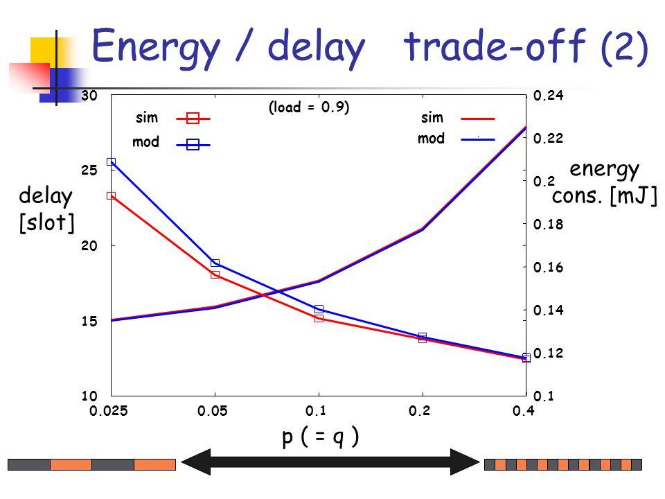 10 15 20 25 30 0.0250.050.10.20.4 0.1 0.12 0.14 0.16 0.18 0.2 0.22 0.24 p ( = q ) delay [slot] sim mod sim mod Energy / delay trade-off (2) energy cons.