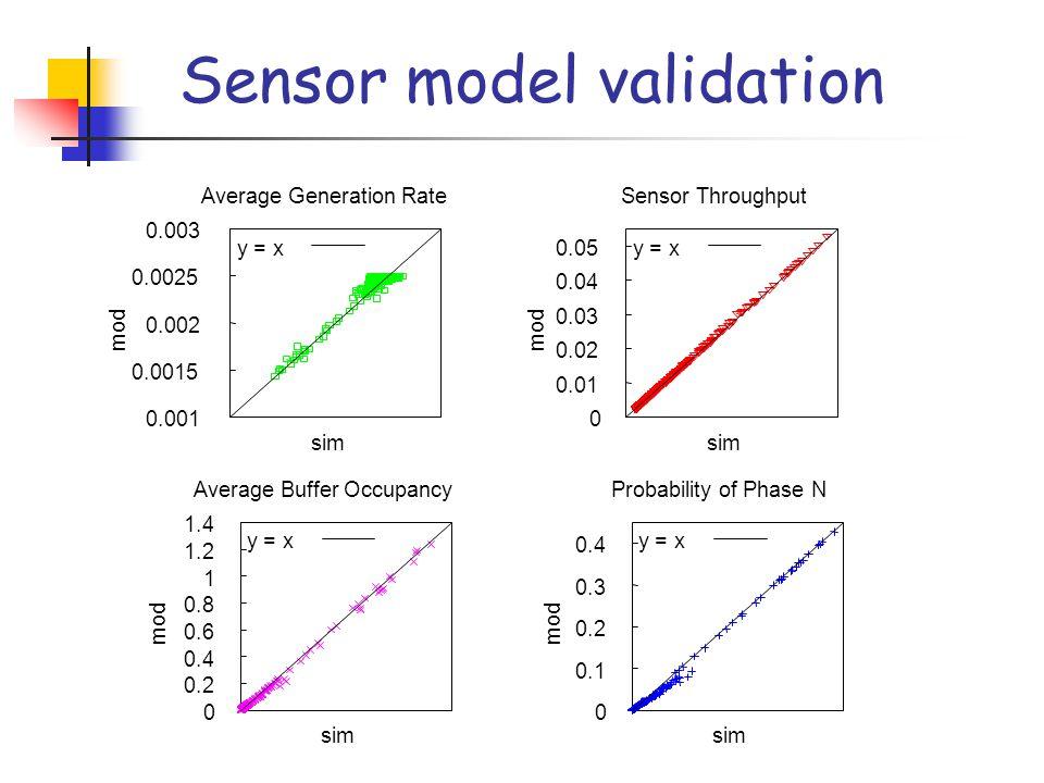0 0.2 0.4 0.6 0.8 1 1.2 1.4 mod sim Average Buffer Occupancy y = x 0 0.01 0.02 0.03 0.04 0.05 mod sim Sensor Throughput y = x 0.001 0.0015 0.002 0.0025 0.003 mod sim Average Generation Rate y = x 0 0.1 0.2 0.3 0.4 mod sim Probability of Phase N y = x Sensor model validation