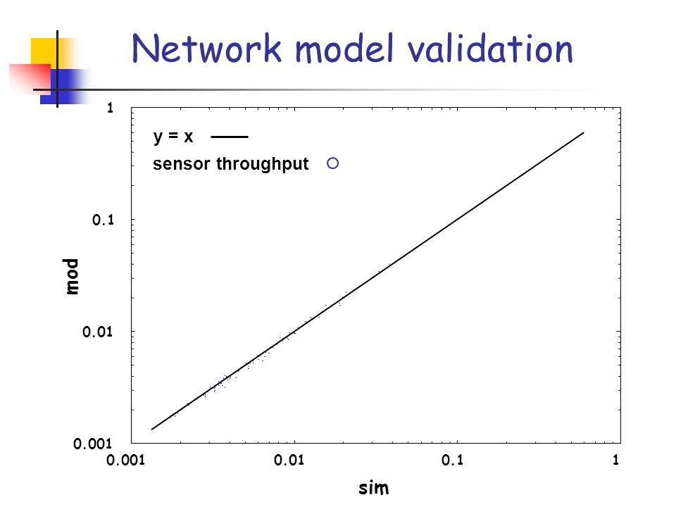 0.001 0.01 0.1 1 0.0010.010.11 mod sim y = x sensor throughput Network model validation