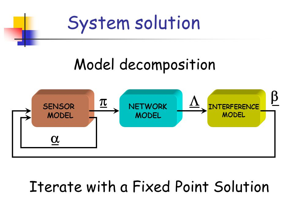 System solution SENSOR MODEL NETWORK MODEL INTERFERENCE MODEL    Iterate with a Fixed Point Solution Model decomposition