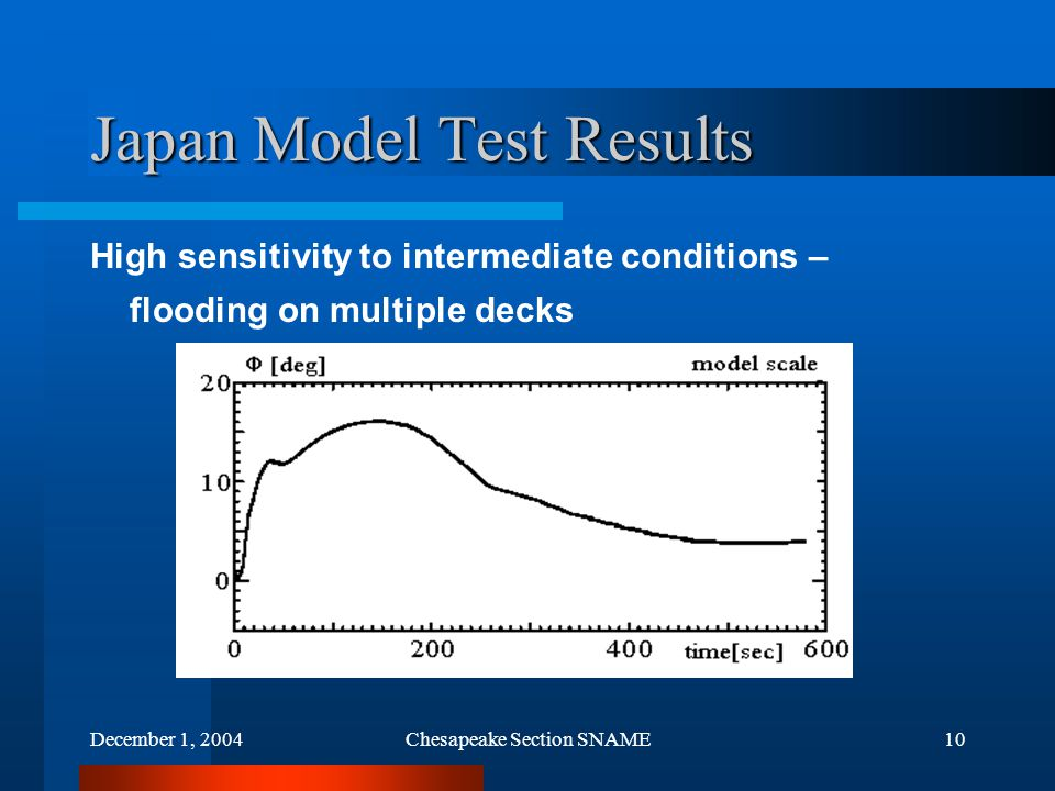 December 1, 2004Chesapeake Section SNAME10 Japan Model Test Results High sensitivity to intermediate conditions – flooding on multiple decks