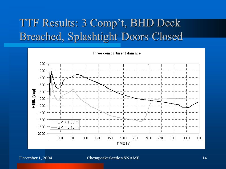 December 1, 2004Chesapeake Section SNAME14 TTF Results: 3 Comp't, BHD Deck Breached, Splashtight Doors Closed