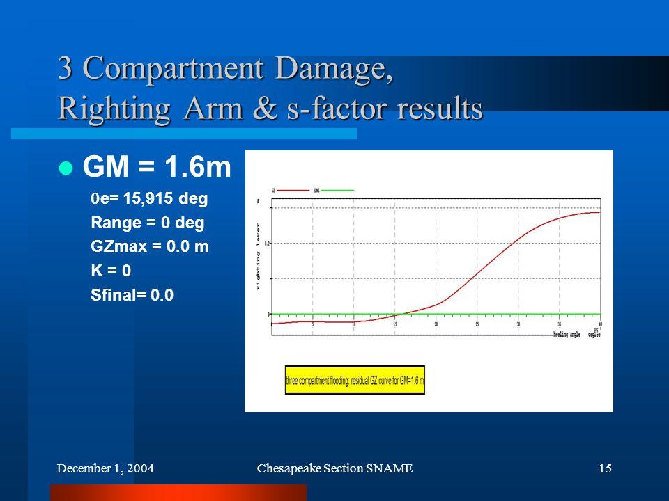 December 1, 2004Chesapeake Section SNAME15 3 Compartment Damage, Righting Arm & s-factor results GM = 1.6m  e= 15,915 deg Range = 0 deg GZmax = 0.0 m K = 0 Sfinal= 0.0