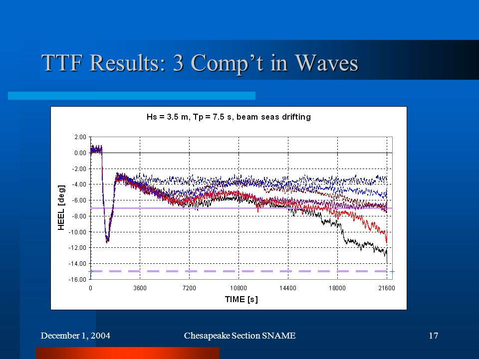 December 1, 2004Chesapeake Section SNAME17 TTF Results: 3 Comp't in Waves
