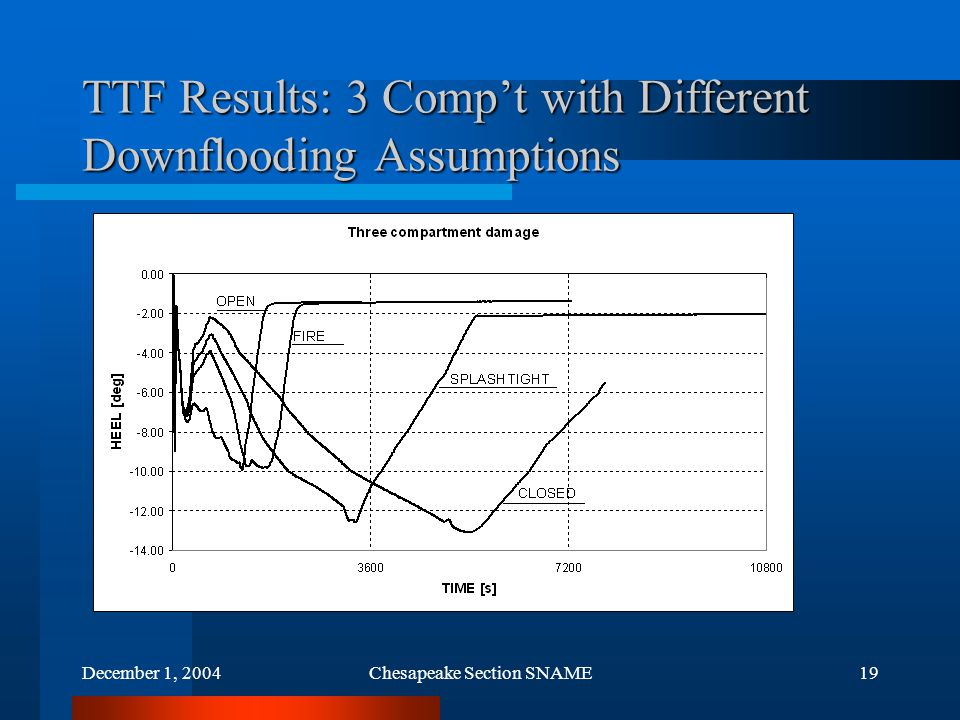 December 1, 2004Chesapeake Section SNAME19 TTF Results: 3 Comp't with Different Downflooding Assumptions