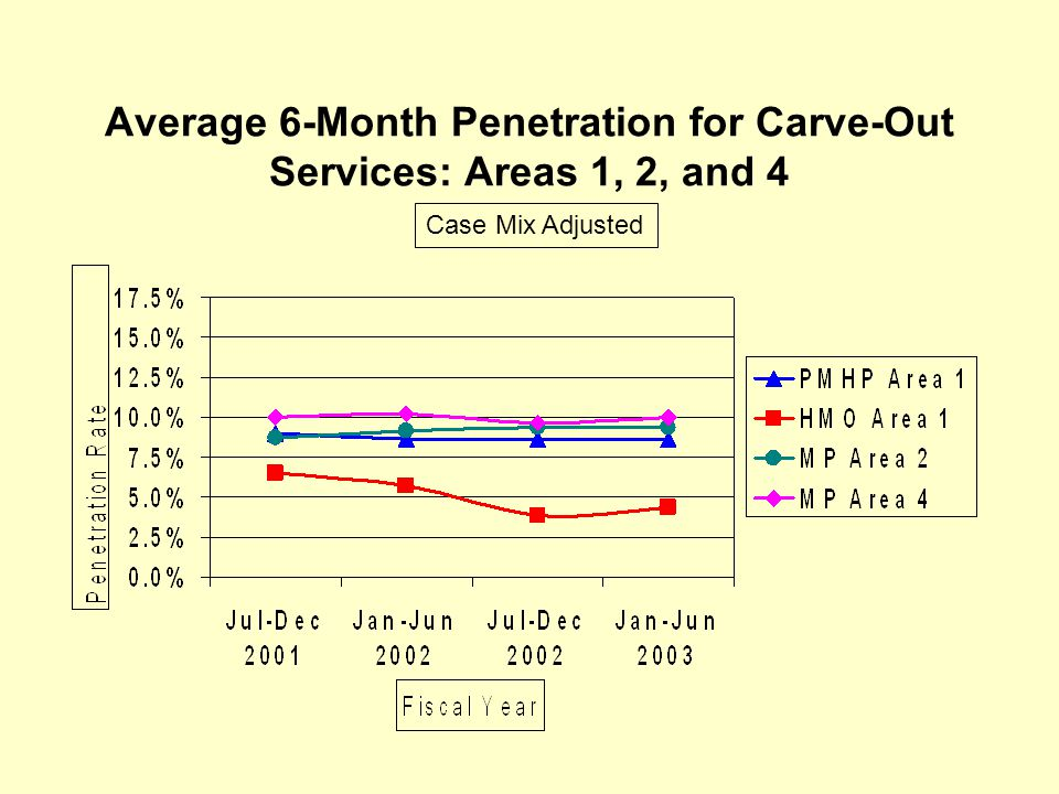 Average 6-Month Penetration for Carve-Out Services: Areas 1, 2, and 4 Case Mix Adjusted