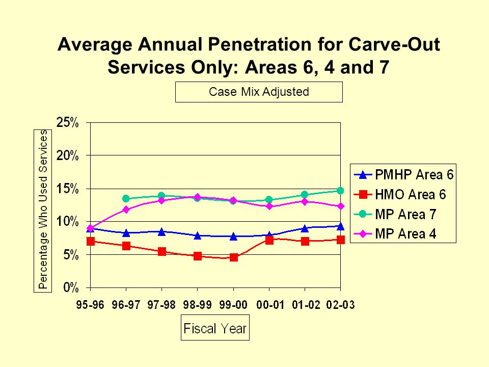 Average Annual Penetration for Carve-Out Services Only: Areas 6, 4 and 7 Case Mix Adjusted