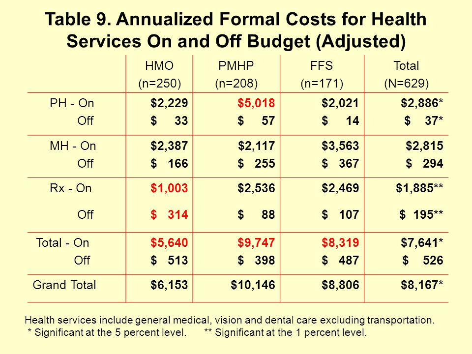 Table 9. Annualized Formal Costs for Health Services On and Off Budget (Adjusted) HMO (n=250) PMHP (n=208) FFS (n=171) Total (N=629) PH - On Off $2,22