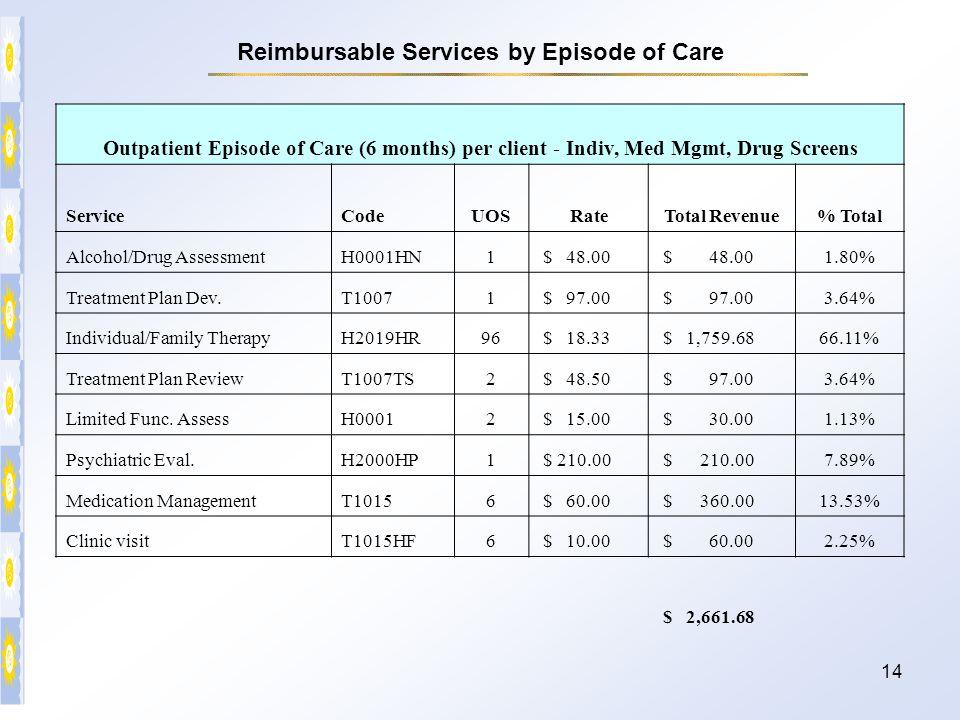 14 Outpatient Episode of Care (6 months) per client - Indiv, Med Mgmt, Drug Screens ServiceCodeUOSRateTotal Revenue% Total Alcohol/Drug AssessmentH000