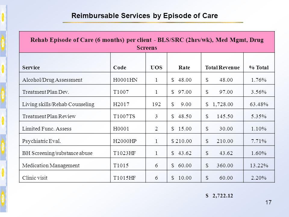 17 Rehab Episode of Care (6 months) per client - BLS/SRC (2hrs/wk), Med Mgmt, Drug Screens ServiceCodeUOSRateTotal Revenue% Total Alcohol/Drug Assessm
