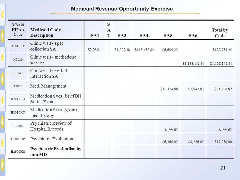 21 M'caid HIPAA Code Medicaid Code DescriptionSA1 SA2SA2SA3SA4SA5SA6 Total by Code T1015HF Clinic visit - spec collection SA $1,036.44 $1,207.48$113,6