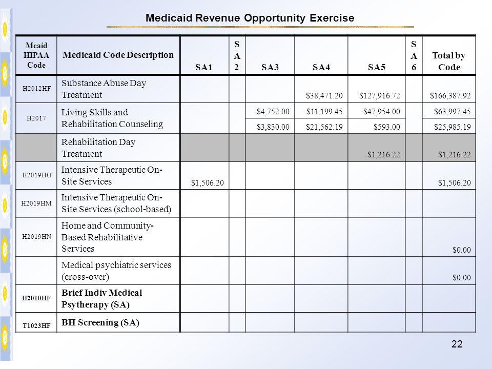 22 Mcaid HIPAA Code Medicaid Code Description SA1 SA2SA2SA3SA4SA5 SA6SA6 Total by Code H2012HF Substance Abuse Day Treatment $38,471.20$127,916.72 $16