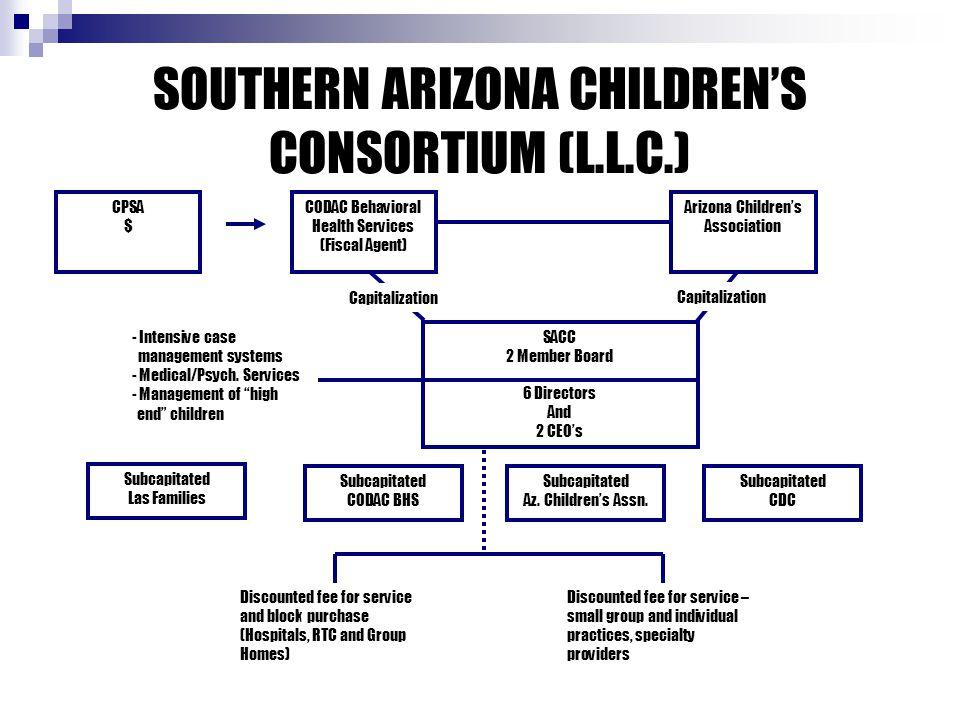 SOUTHERN ARIZONA CHILDREN'S CONSORTIUM (L.L.C.) CPSA $ CODAC Behavioral Health Services (Fiscal Agent) Arizona Children's Association SACC 2 Member Board 6 Directors And 2 CEO's Subcapitated Las Families Subcapitated CODAC BHS Subcapitated Az.