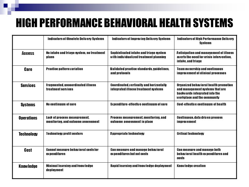 HIGH PERFORMANCE BEHAVIORAL HEALTH SYSTEMS Indicators of Obsolete Delivery SystemsIndicators of Improving Delivery SystemsIndicators of High Performance Delivery Systems Access No intake and triage system, no treatment plans Sophisticated intake and triage system with individualized treatment planning Anticipation and management of illness averts the need for crisis intervention, intake, and triage Care Practice pattern variationValidated practice standards, guidelines, and protocols Team ownership and continuous improvement of clinical processes Services Fragmented, uncoordinated illness treatment services Coordinated, vertically and horizontally integrated illness treatment systems Organized behavioral health promotion and management systems that are backwards integrated into the workplace and the community Systems No continuum of careExpenditure-effective continuum of careCost-effective continuum of health Operations Lack of process measurement, monitoring, and outcome assessment Process measurement, monitoring, and outcome assessment in place Continuous, data driven process improvement Technology Technology profit centersAppropriate technologyCritical technology Cost Cannot measure behavioral costs for expenditures Can measure and manage behavioral expenditures but not costs Can measure and manage both behavioral health expenditures and costs Knowledge Minimal learning and knowledge deployment Rapid learning and knowledge deploymentKnowledge creation